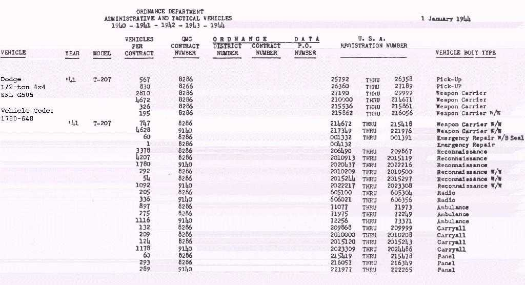 Oldtimer gallery trucks cars 1941 1942 dodge t207 - Car fuel consumption comparison table ...
